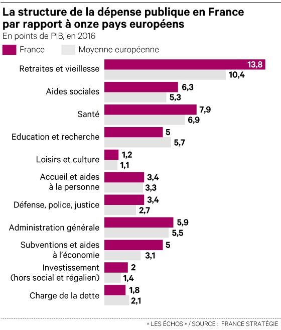depenses publiques france vs europe dd586